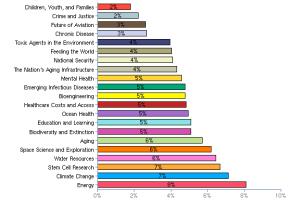Results from a survey by the National Academies in 2009 about which topics in science matter most.